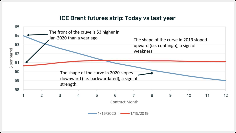 Oil price data: IntercontinentalExchange