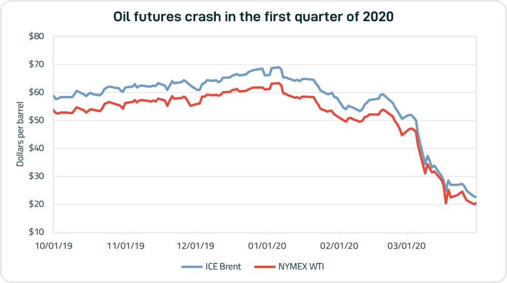 Source: CME Group, ICE Europe