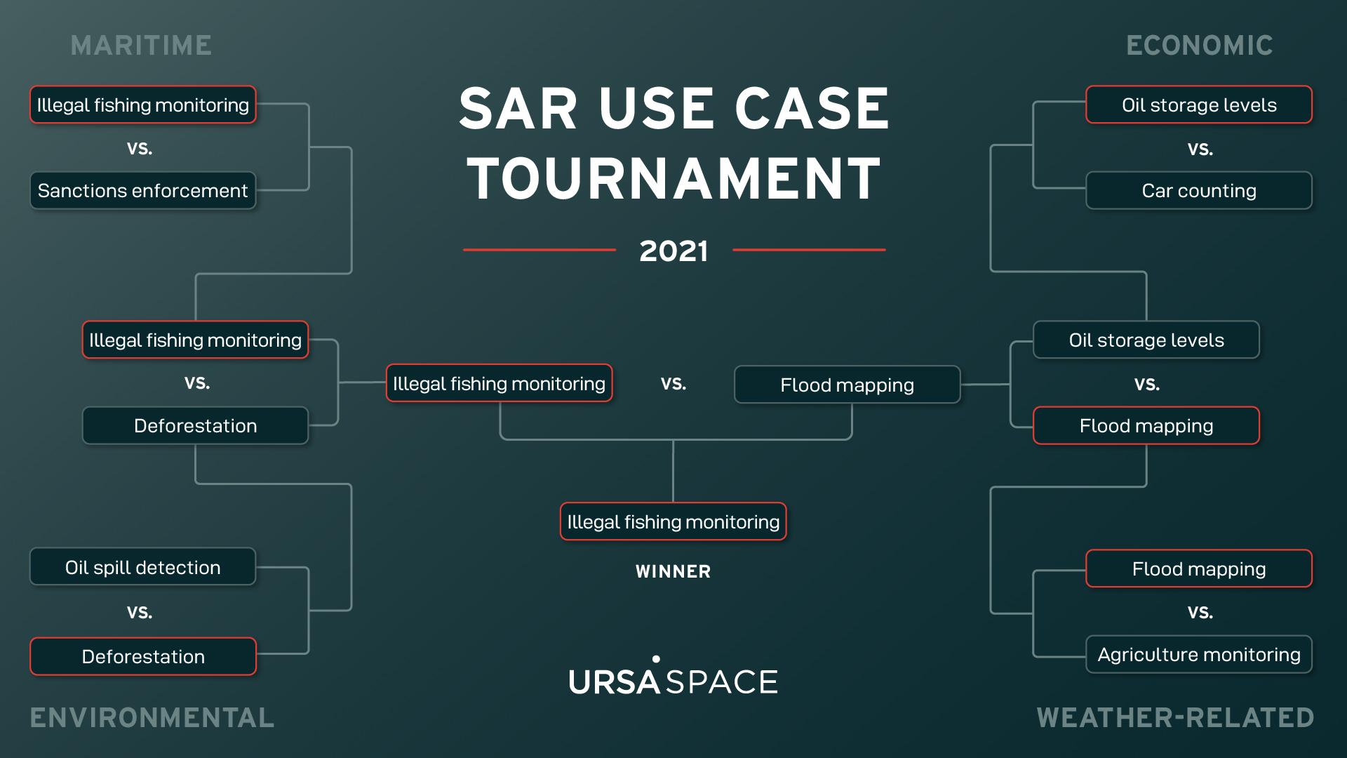 2021 SAR Use Case Tournament Round 4 Winner-1