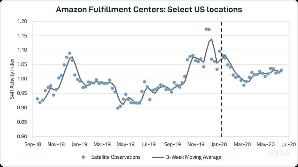Amazon Graph 062420.png
