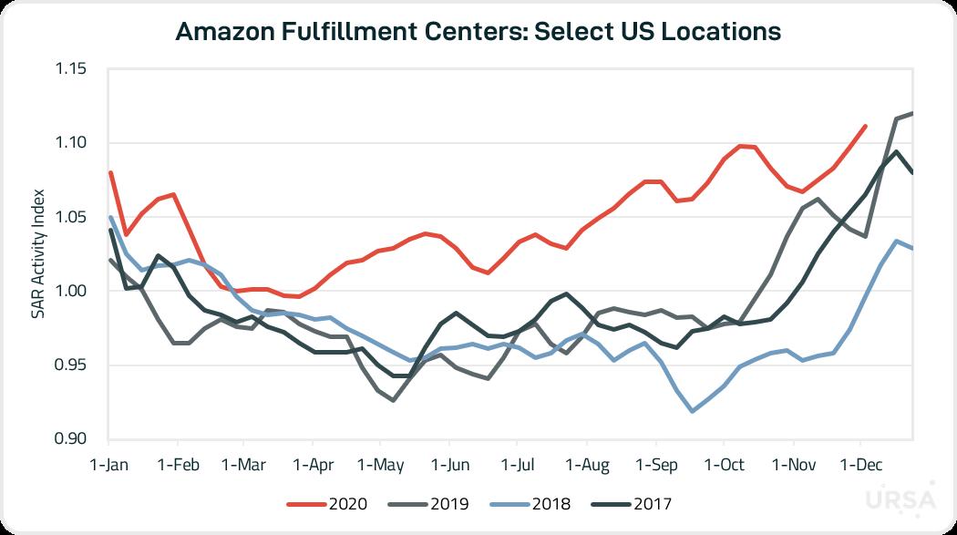 Amazon Index