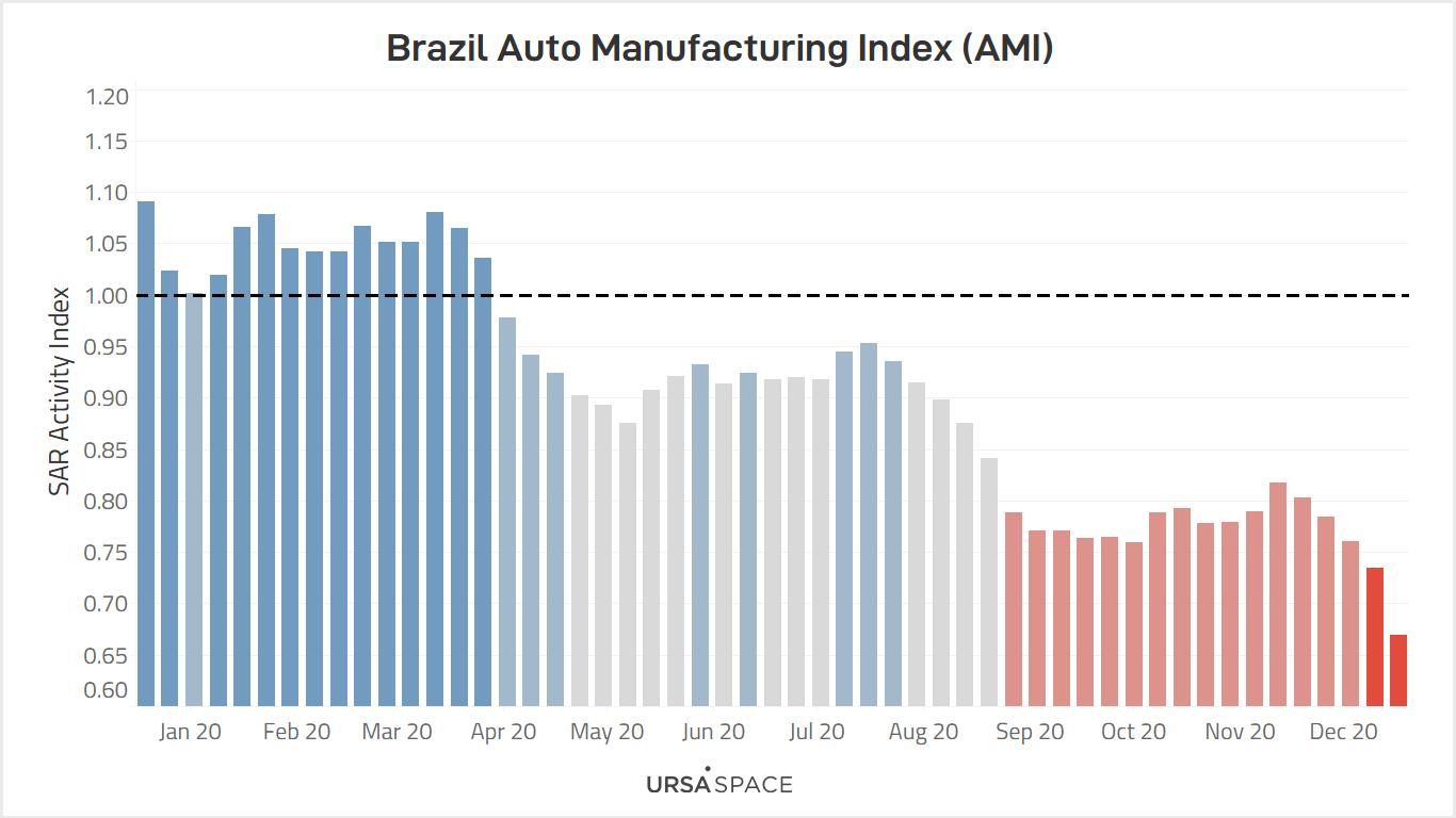 Brazil Dashboard