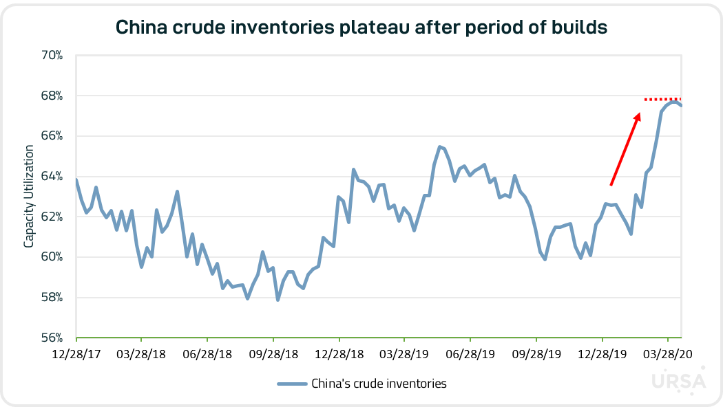 China Inventories.png