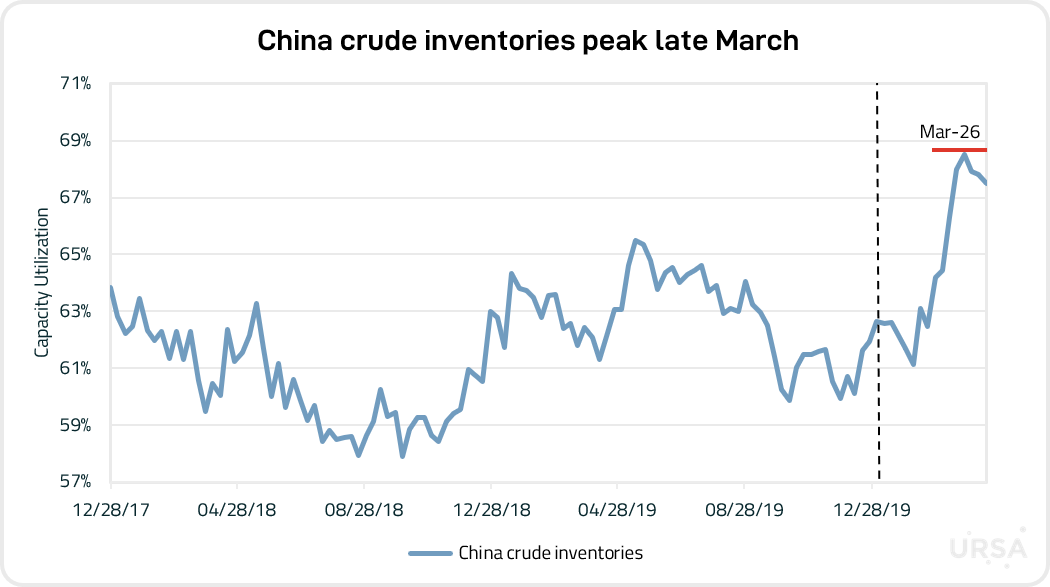 China crude inventories.png