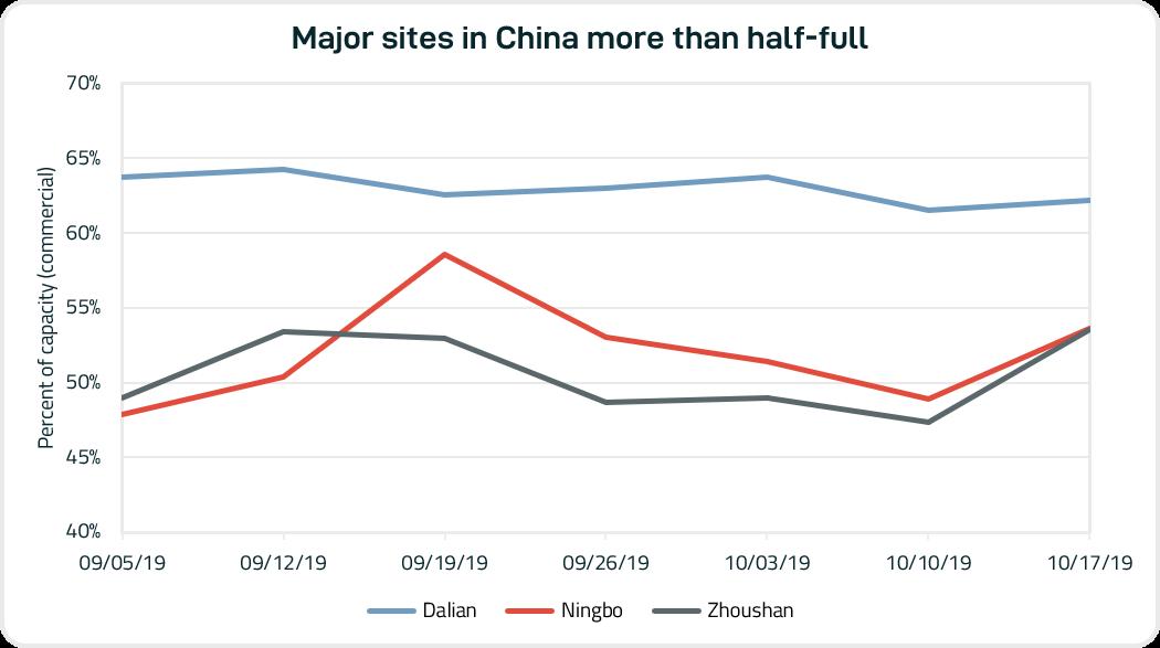 China major sites 102419_graph2.png