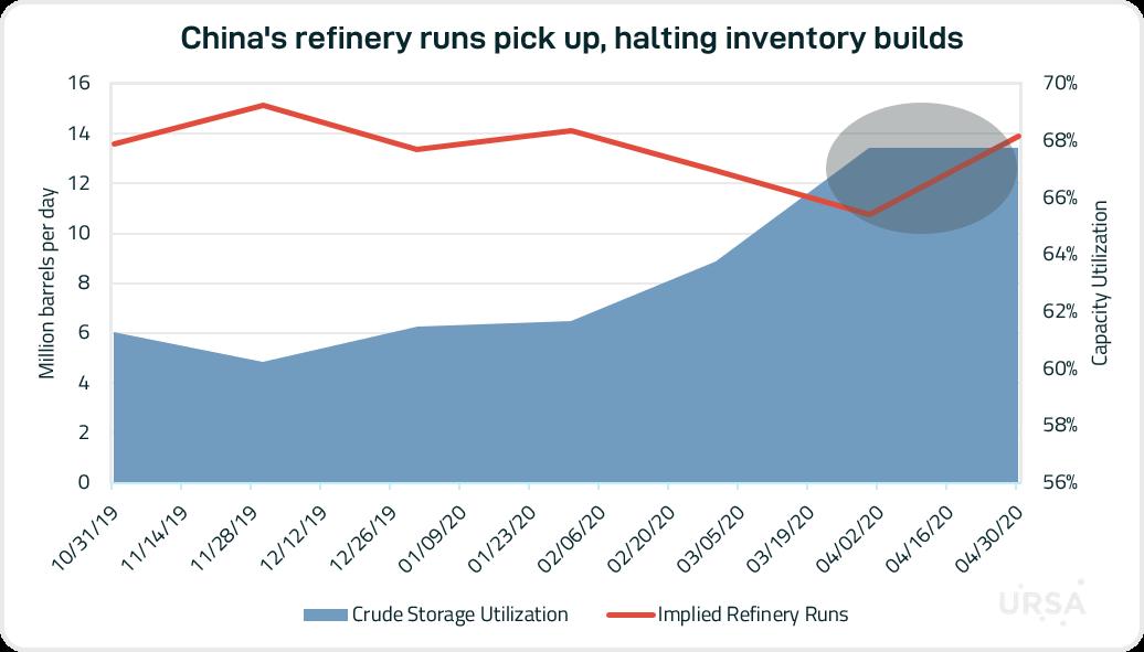 China runs inventories.png