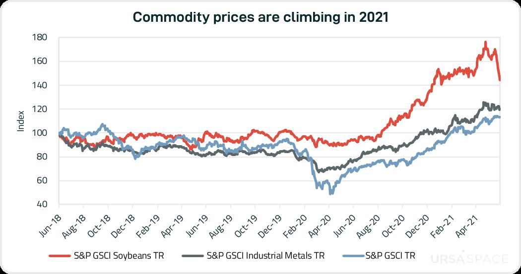 Commodity prices-1