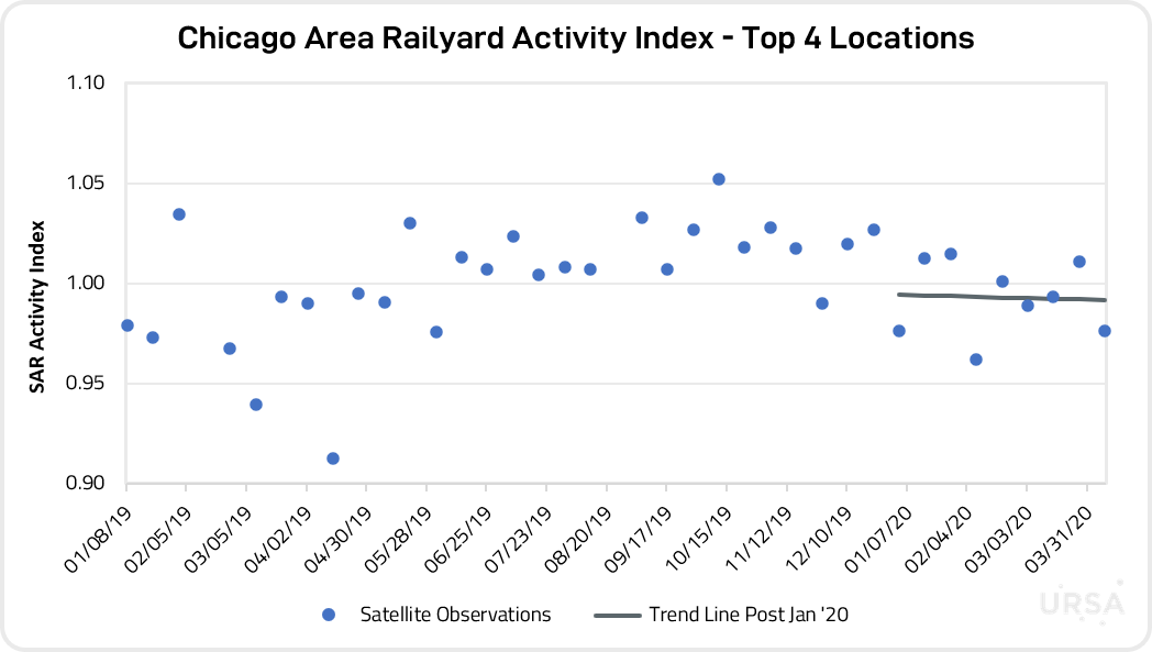 Graph Chicago Railyards new.png