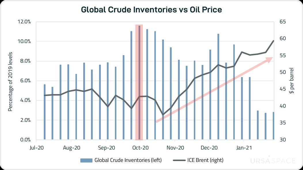 Inventories vs Price-1