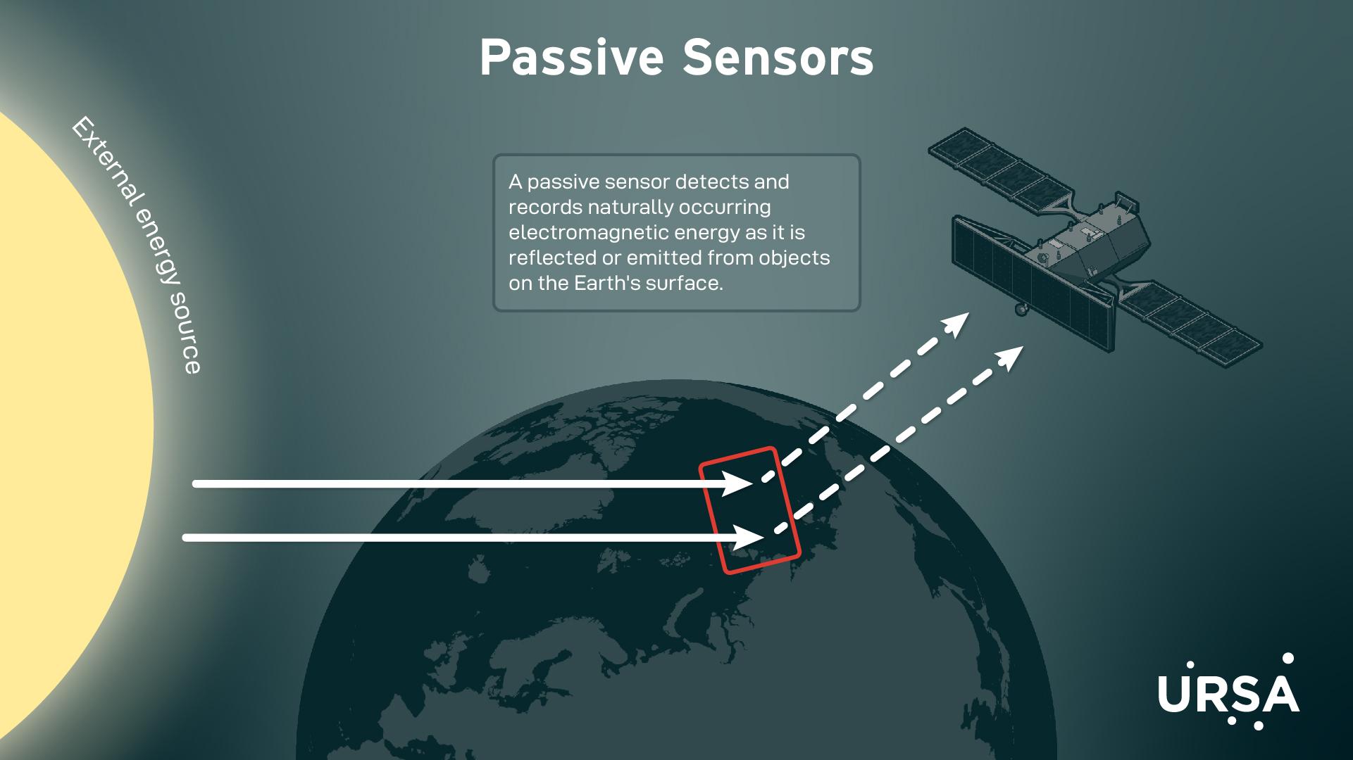Remote Sensing-03