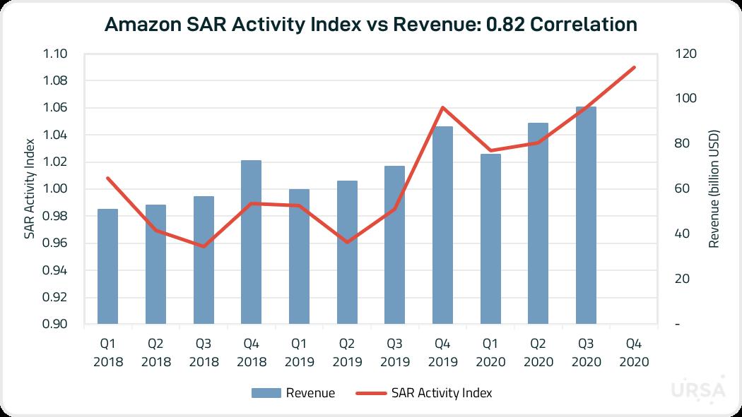 Revenue vs SAR