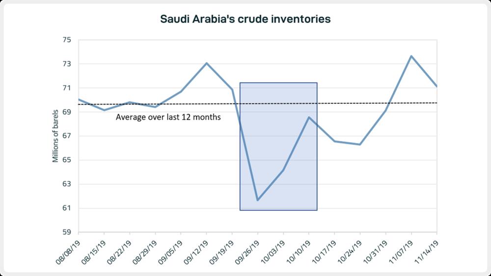 Saudi inventories.png