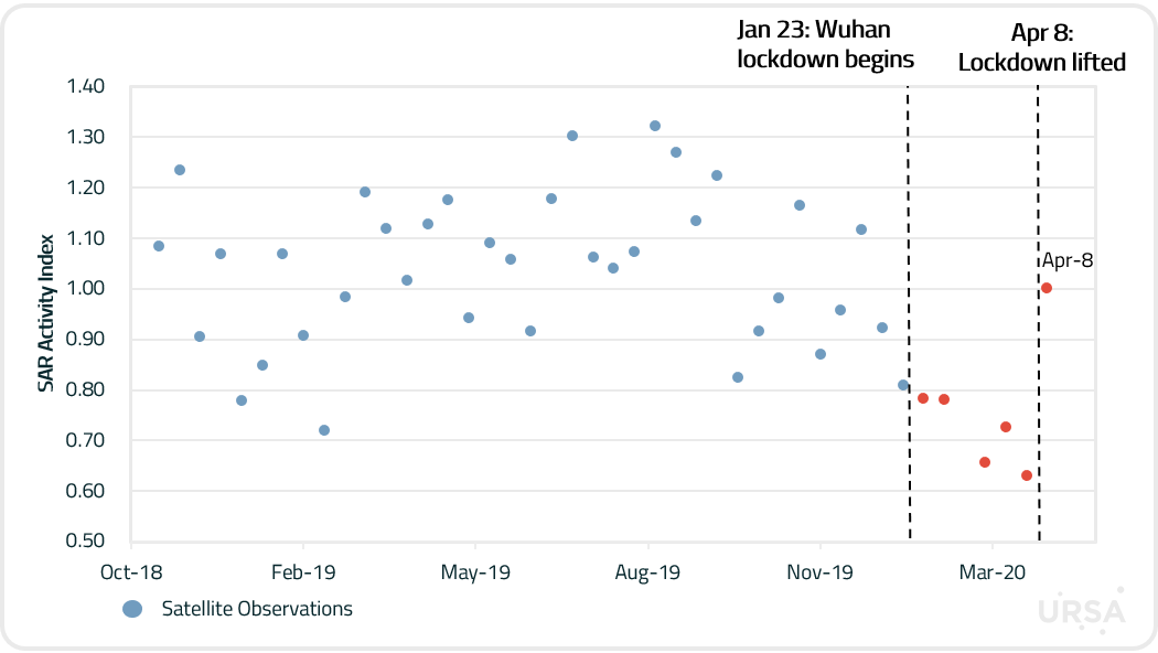 Wuhan Train Graph.png