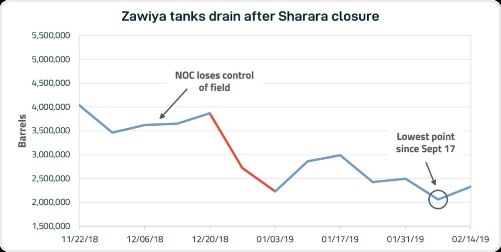 Zawiya Tanks Drain After Sharara Closure.png