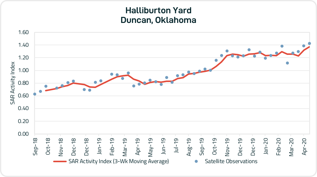 Figure 2 - Radar-based activity index of the Halliburton yard in Duncan, OK